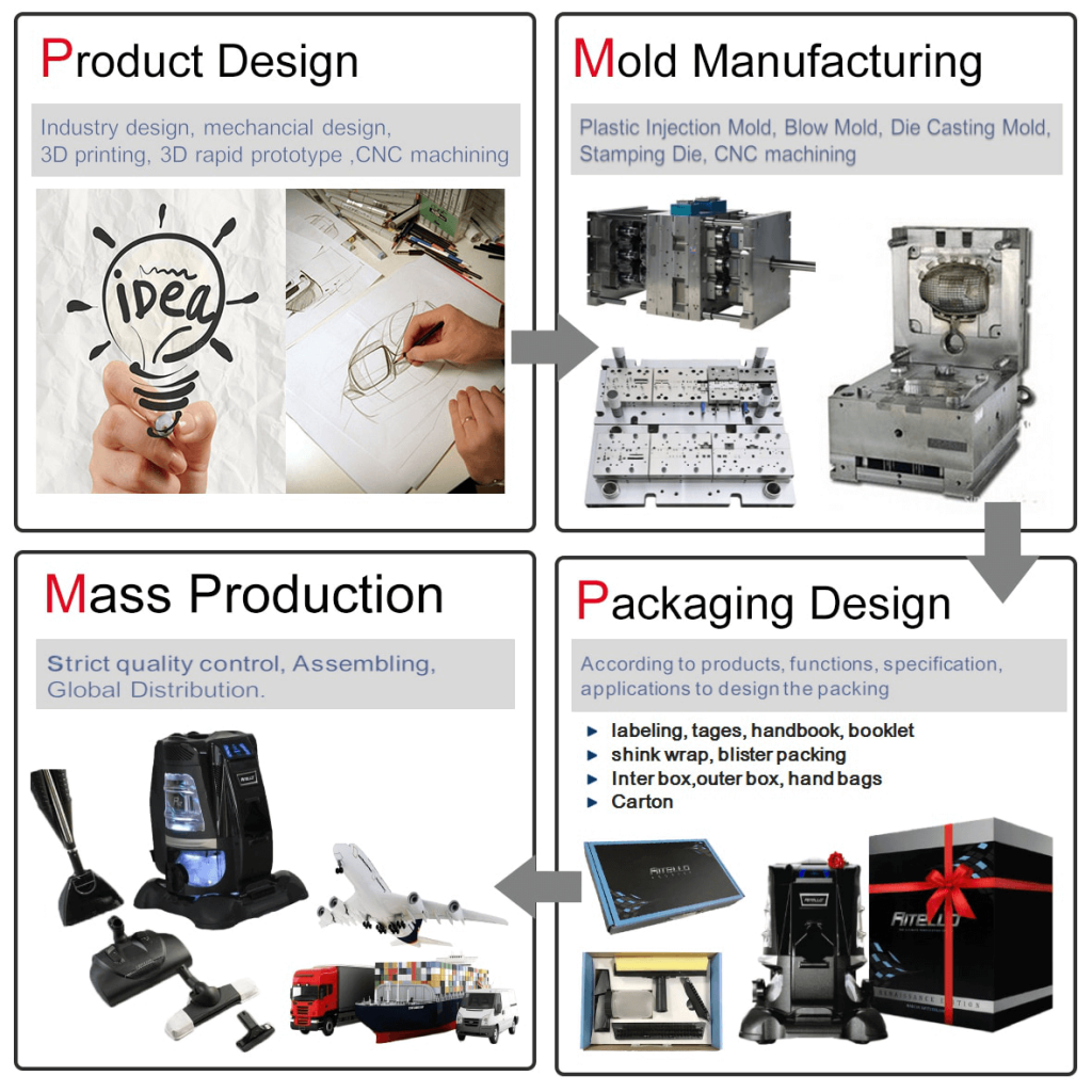 Injection Moulding Die Manufacturers and suppliers