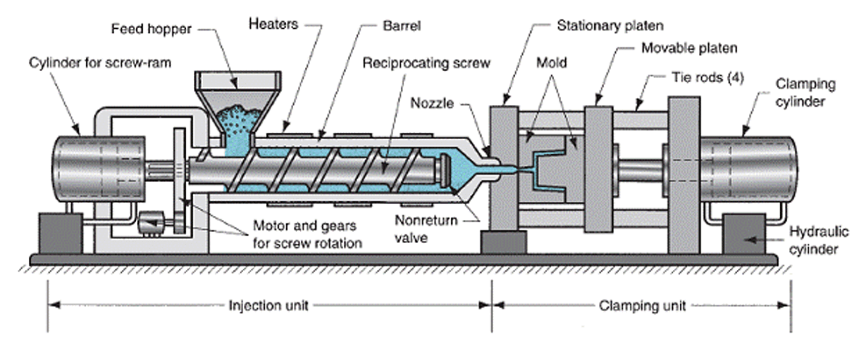 Plastic Molded Parts Manufacturer: Guide about Molding Machines